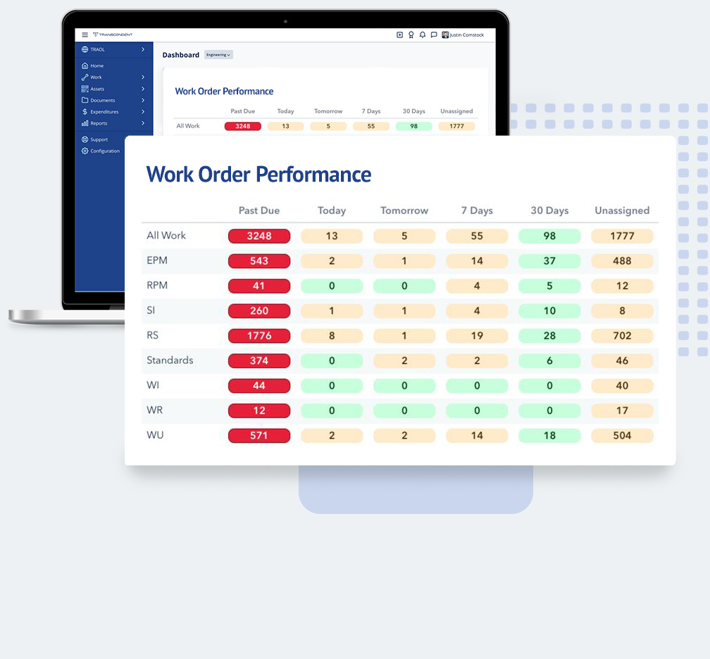 Transcendent Maintenance Management Work Order Dashboard Report